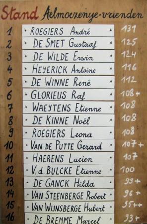 de voorlopige stand op het einde van 2012: met nog 3 kaartavonden te gaan staat André Roegiers aan de leiding