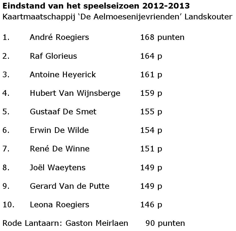 Eindstand van de kaarters voor het seizoen 2012-2013