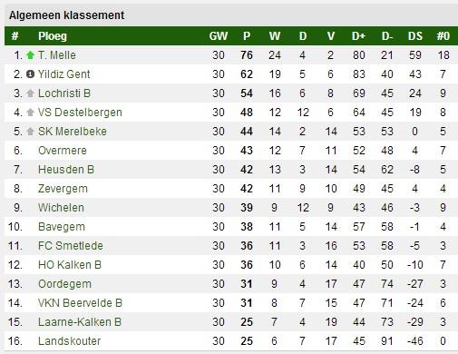 de eindstand in 4e provinciale B, seizoen 2013-2014 (bron: devoetbalmarkt.be)