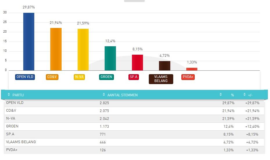 Uitslag in de gemeente Oosterzele voor de Europese verkiezingen van 25 mei 2014