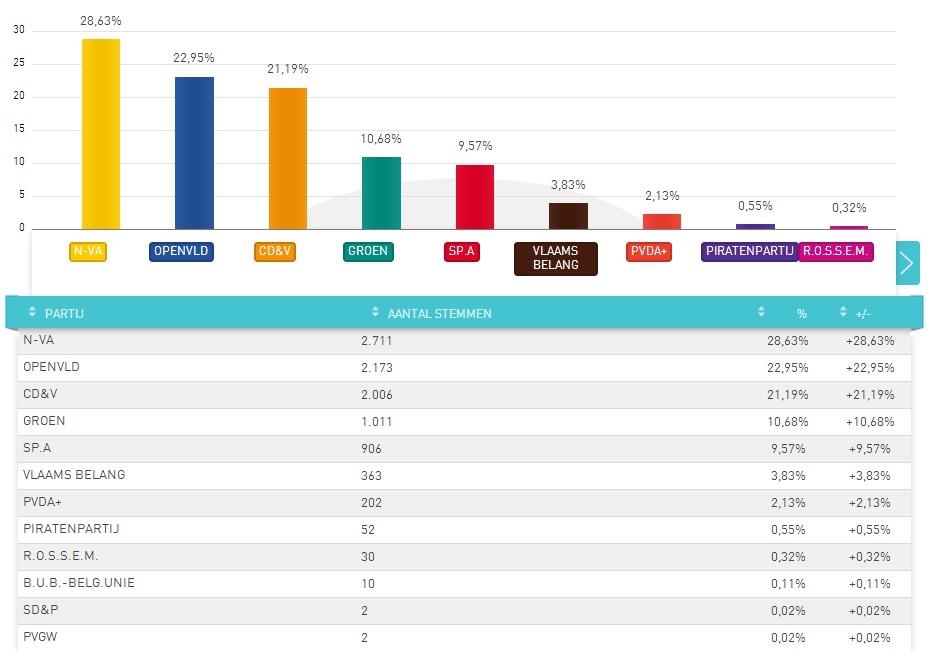 Verkiezingsuitslag voor de Kamer van Volksvertegenwoordigers in Oosterzele op 25 mei 2014