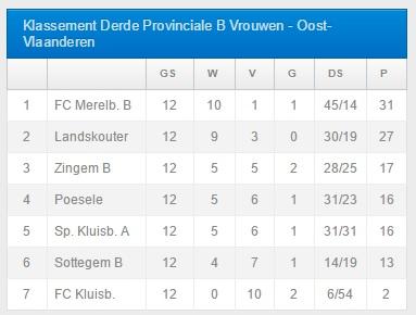 de eindstand in het vrouwenvoetbal, 3e provinciale B - Landskouter verdiendstelijk tweede